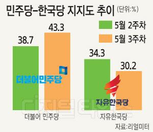 나경원 말 한마디에 거품 빠졌나…더 벌어진 민주당ㆍ한국당 지지율